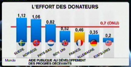 L'aide publique au développement en 2008