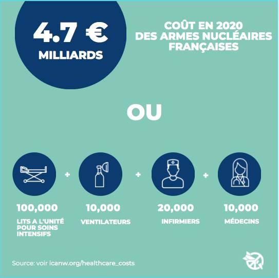 coût du nucléaire militaire en 2020 en France